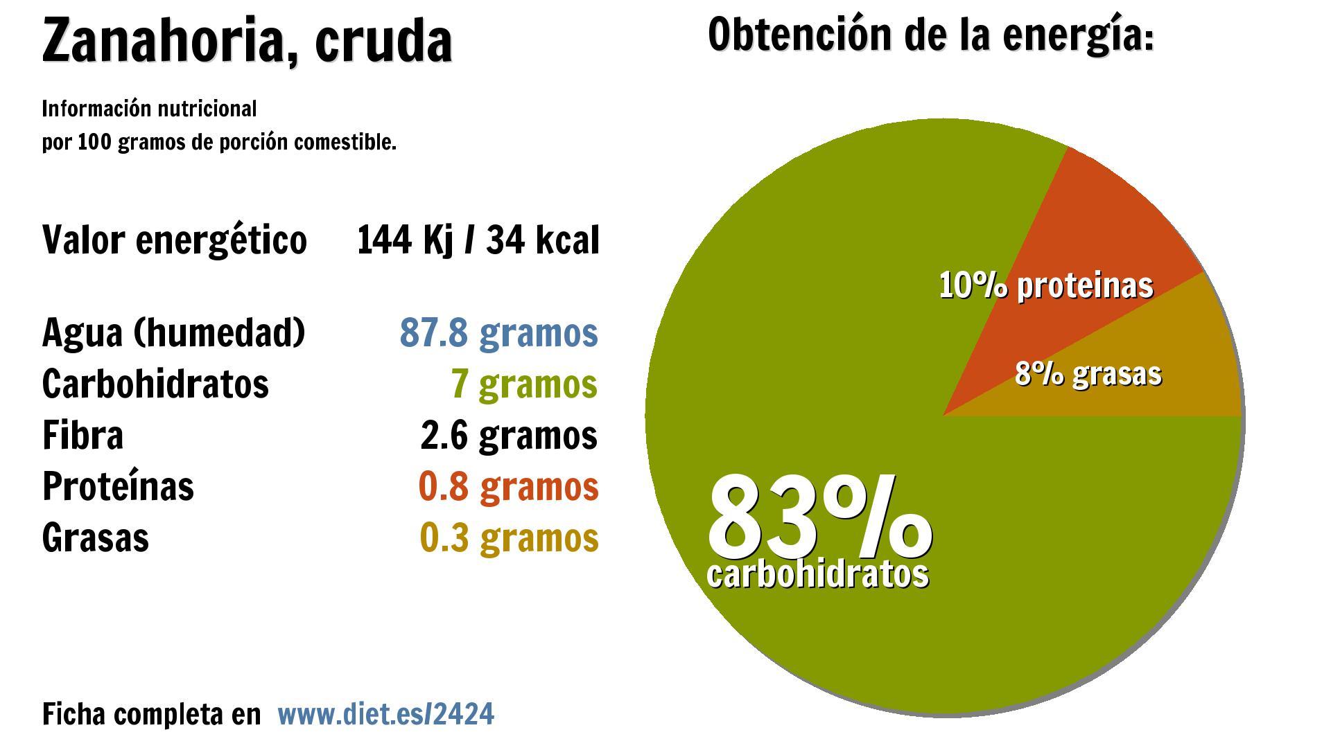 Tomate Vs Zanahoria Cruda Comparativa Consulta las calorías de las zanahorias (sin cocinar), así como su composición nutricional. tomate vs zanahoria cruda comparativa